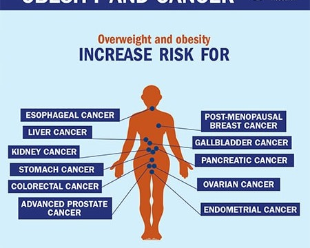 overweight_increases_cancer